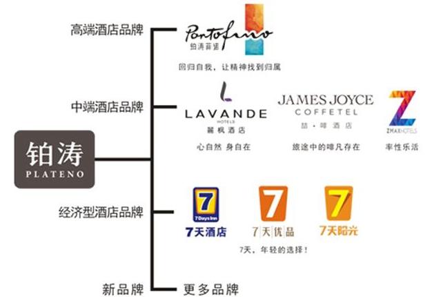 铂涛酒店投资