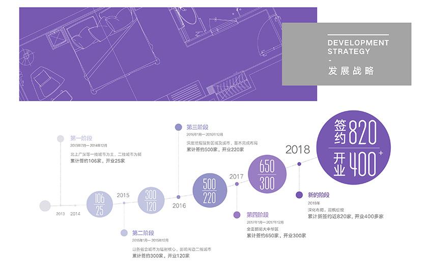 麗枫酒店发展战略